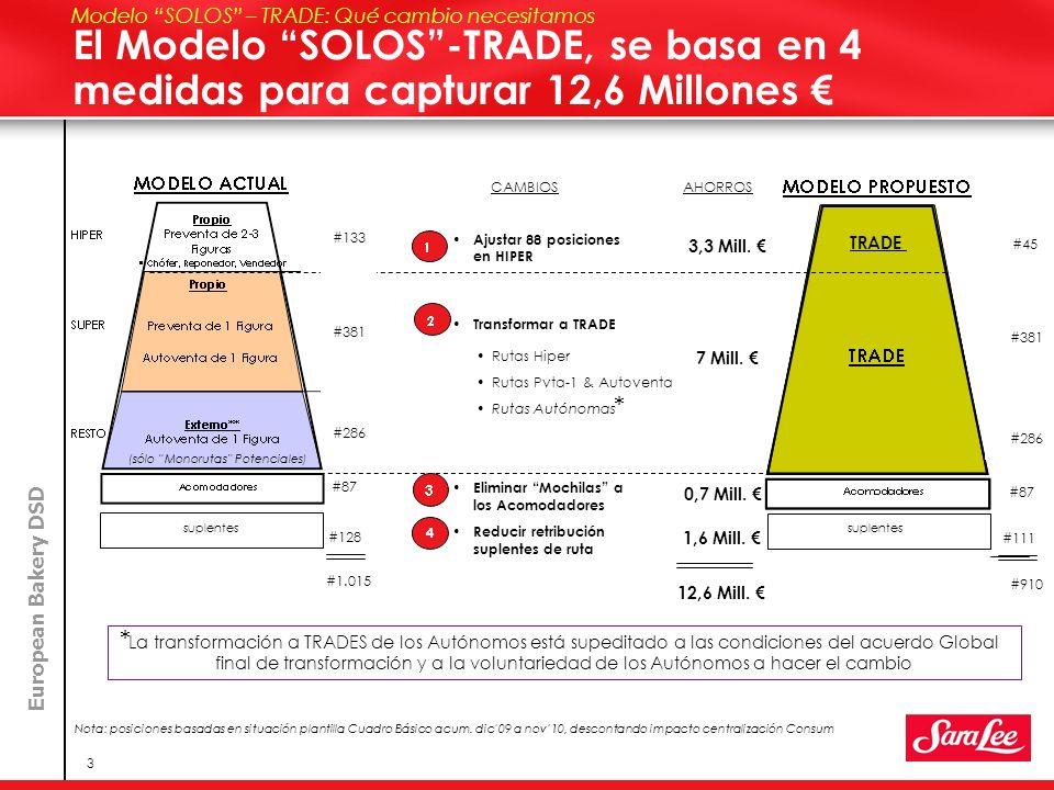 European Bakery DSD 3 El Modelo SOLOS-TRADE, se basa en 4 medidas para capturar 12,6 Millones Modelo SOLOS – TRADE: Qué cambio necesitamos Ajustar 88 posiciones en HIPER Transformar a TRADE Eliminar Mochilas a los Acomodadores TRADE 45 CAMBIOS 3,3 Mill.