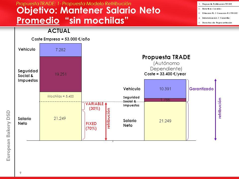 European Bakery DSD 9 Coste Empresa = 53.000 /año Propuesta TRADE (Autónomo Dependiente) Coste = 33.400 /year ACTUAL Mochilas = 5.400 21.249 Vehiculo Seguridad Social & Impuestos Salario Neto FIXED (70%) VARIABLE (30%) Garantizado retribución Vehiculo Seguridad Social & Impuestos Salario Neto Propuesta TRADE: 1- Propuesta Modelo Retribución Objetivo: Mantener Salario Neto Promedio sin mochilas