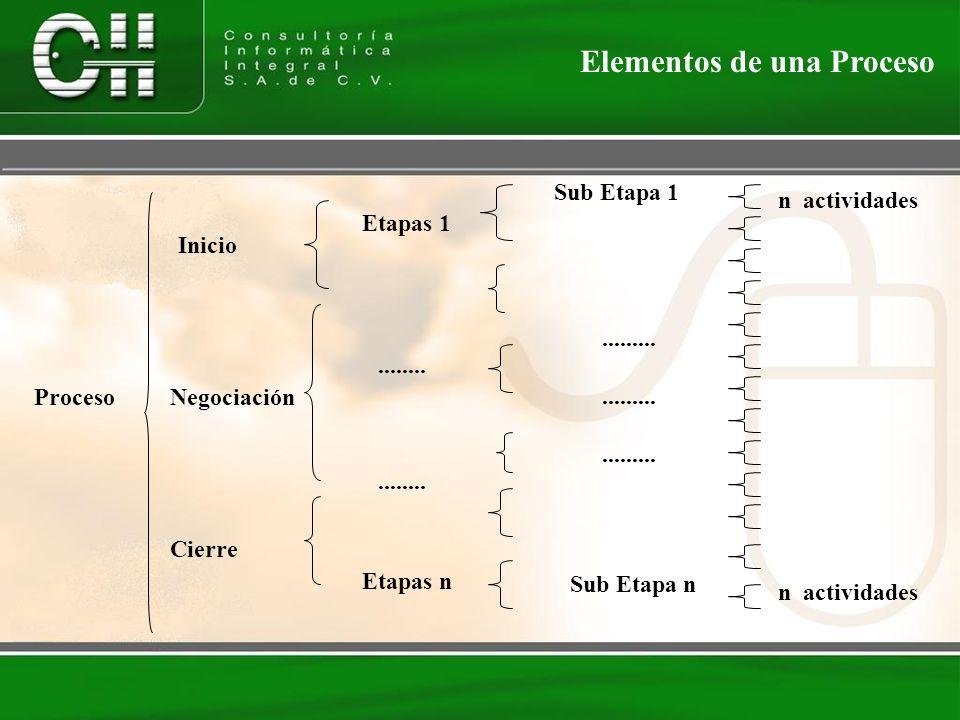 Proceso Elementos de una Proceso Etapas 1 Etapas n........