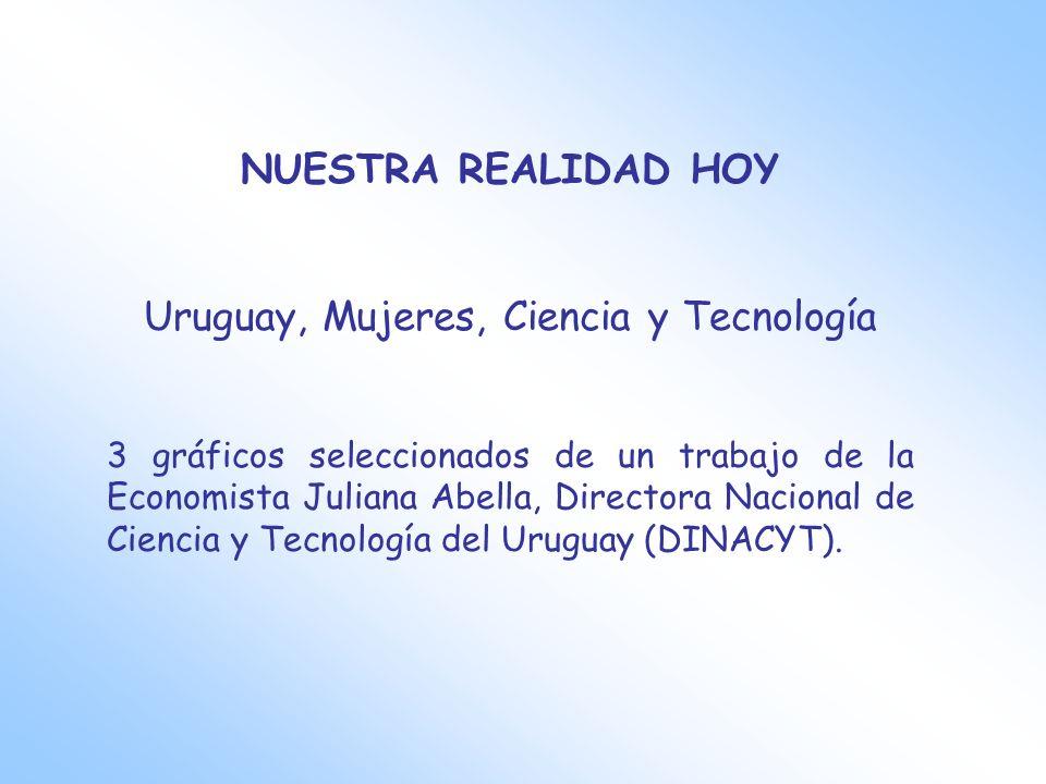NUESTRA REALIDAD HOY Uruguay, Mujeres, Ciencia y Tecnología 3 gráficos seleccionados de un trabajo de la Economista Juliana Abella, Directora Nacional