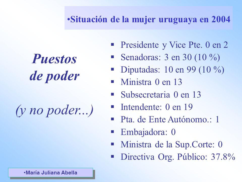 Puestos de poder (y no poder...) Presidente y Vice Pte. 0 en 2 Senadoras: 3 en 30 (10 %) Diputadas: 10 en 99 (10 %) Ministra 0 en 13 Subsecretaria 0 e