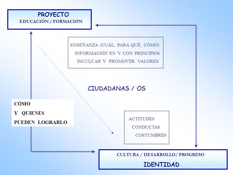 PROYECTO EDUCACIÓN / FORMACIÓN CULTURA / DESARROLLO/ PROGRESO IDENTIDAD. ENSEÑANZA (CUÁL, PARA QUÉ, CÓMO) INFORMACIÓN EN Y CON PRINCIPIOS INCULCAR Y P