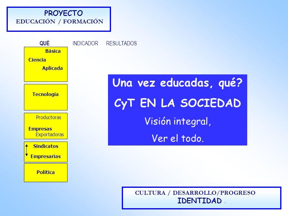 PROYECTO EDUCACIÓN / FORMACIÓN QUÉ INDICADORRESULTADOS CULTURA / DESARROLLO/PROGRESO IDENTIDAD. Básica Ciencia Aplicada Tecnología Sindicatos Empresar