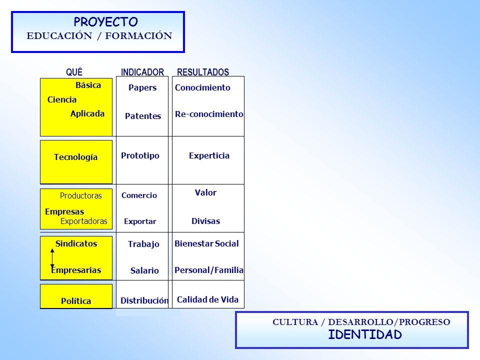 PROYECTO EDUCACIÓN / FORMACIÓN QUÉINDICADORRESULTADOS CULTURA / DESARROLLO/PROGRESO IDENTIDAD Básica Ciencia Aplicada Tecnología Sindicatos Empresaria
