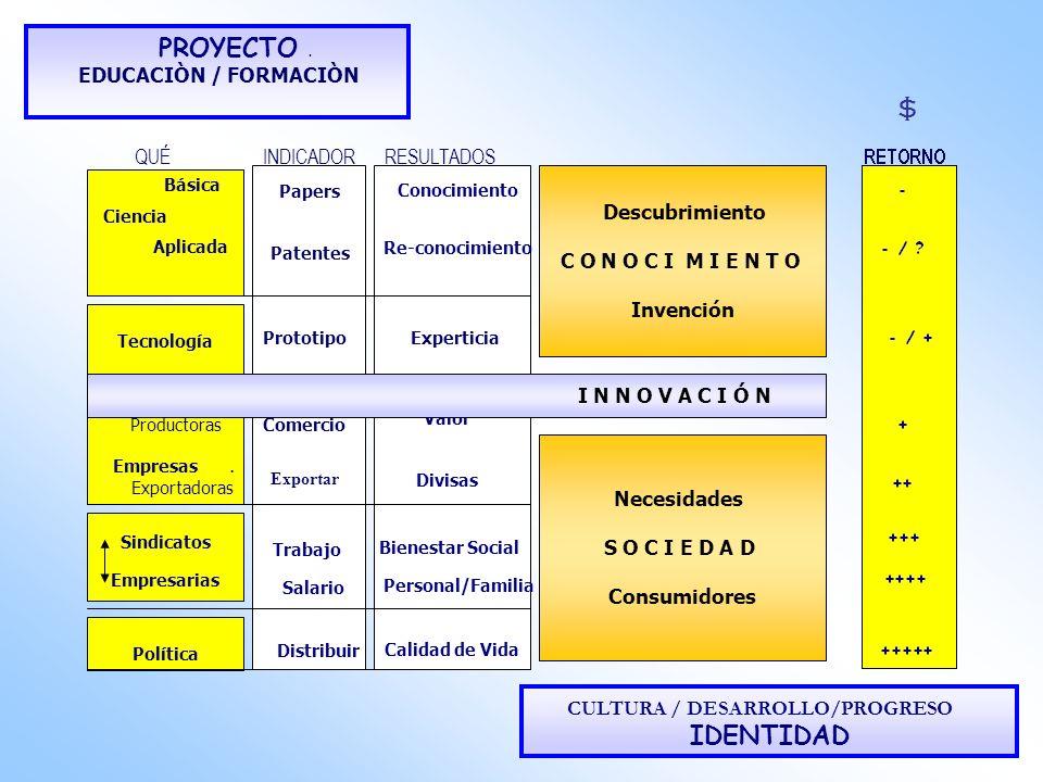 Tecnología Productoras Empresas. Exportadoras PROYECTO. EDUCACIÒN / FORMACIÒN QUÉINDICADORRESULTADOS CULTURA / DESARROLLO/PROGRESO IDENTIDAD Básica Ci