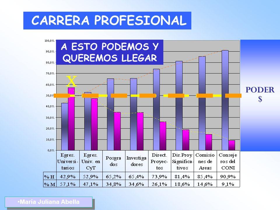 María Juliana Abella A ESTO PODEMOS Y QUEREMOS LLEGAR CARRERA PROFESIONAL PODER $