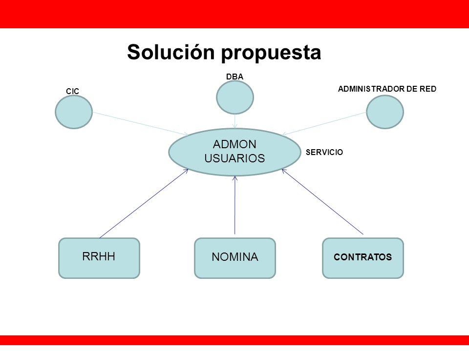 Solución propuesta RRHH NOMINA CONTRATOS ADMON USUARIOS SERVICIO CIC DBA ADMINISTRADOR DE RED