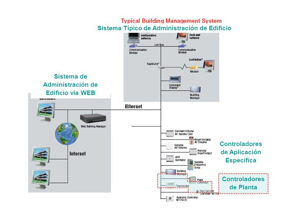 LCBS Arquitectura Sistema de Administración de Edificio vía WEB Sistema Típico de Administración de Edificio Controladores de Aplicación Específica Co