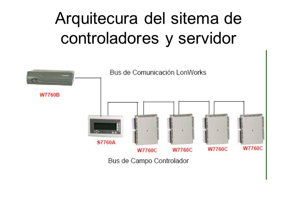 Arquitecura del sitema de controladores y servidor