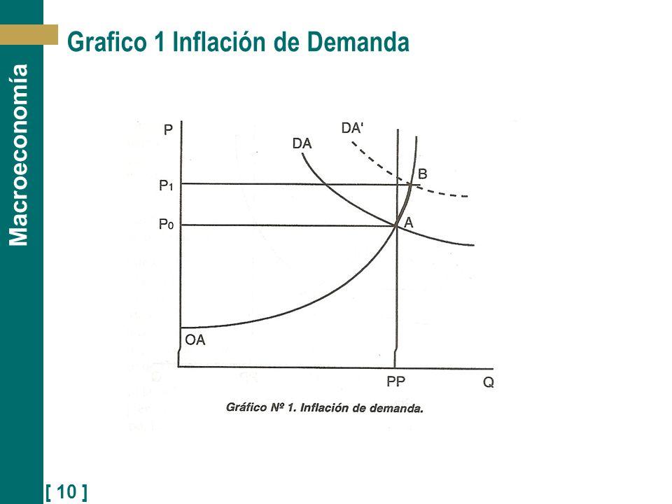 [ 10 ] Macroeconomía Grafico 1 Inflación de Demanda