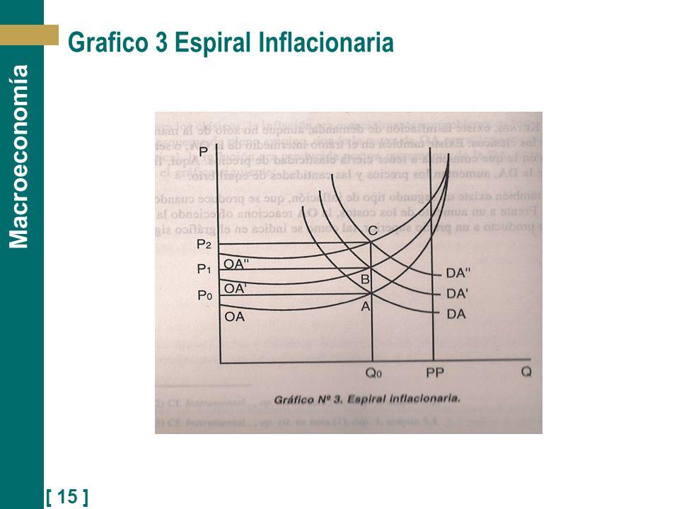 [ 15 ] Macroeconomía Grafico 3 Espiral Inflacionaria
