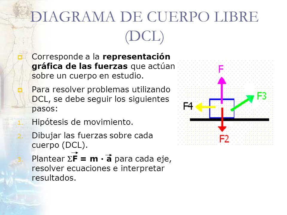DIAGRAMA DE CUERPO LIBRE (DCL) Corresponde a la representación gráfica de las fuerzas que actúan sobre un cuerpo en estudio. Para resolver problemas u
