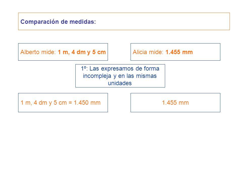 Comparación de medidas: Alberto mide: 1 m, 4 dm y 5 cmAlicia mide: 1.455 mm 1 m, 4 dm y 5 cm = 1.450 mm1.455 mm 1º: Las expresamos de forma incompleja