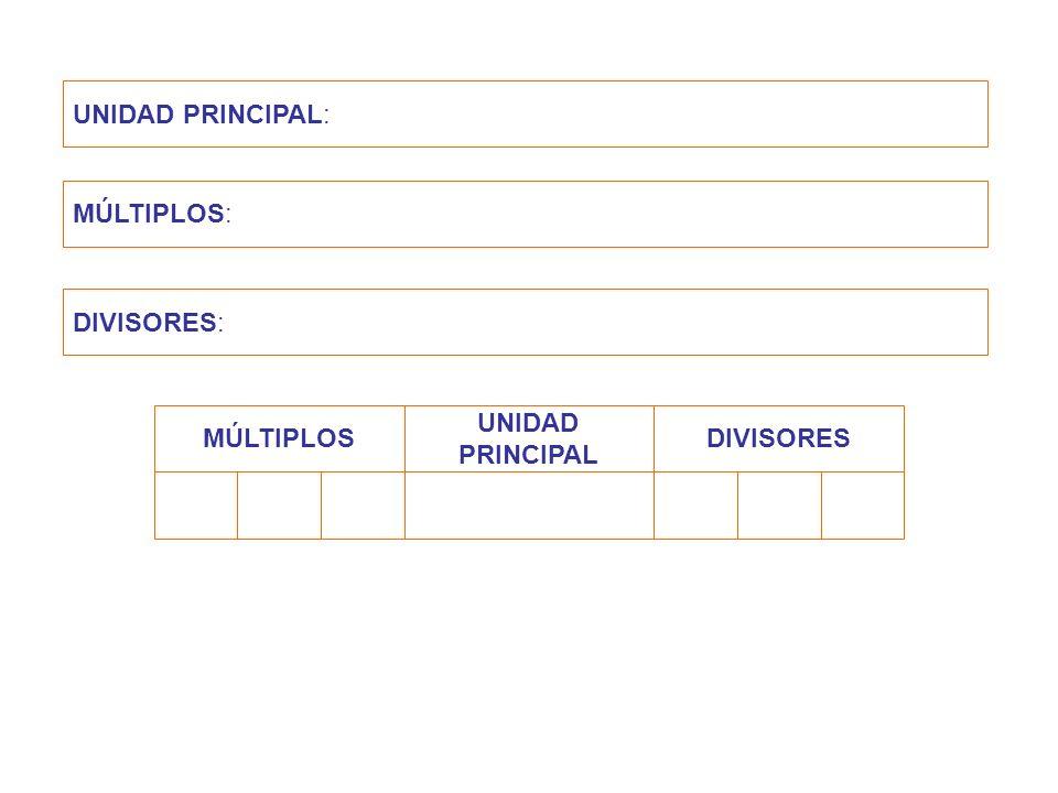 UNIDAD PRINCIPAL: MÚLTIPLOS: DIVISORES: MÚLTIPLOS UNIDAD PRINCIPAL DIVISORES