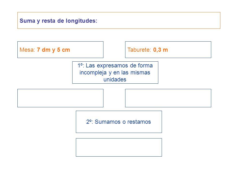 Suma y resta de longitudes: Mesa: 7 dm y 5 cmTaburete: 0,3 m 1º: Las expresamos de forma incompleja y en las mismas unidades 2º: Sumamos o restamos