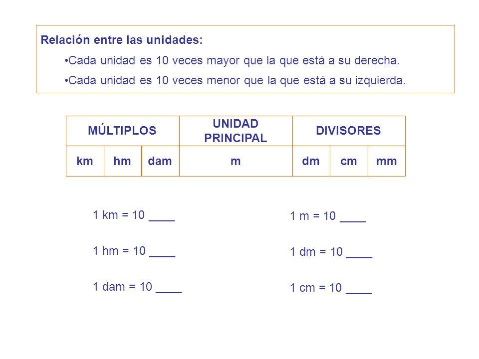 Relación entre las unidades: Cada unidad es 10 veces mayor que la que está a su derecha. Cada unidad es 10 veces menor que la que está a su izquierda.