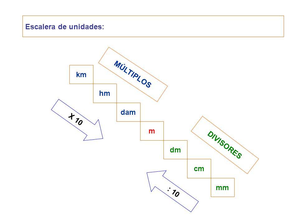 Escalera de unidades: MÚLTIPLOS DIVISORES km hm dam dm cm mm m X 10 : 10