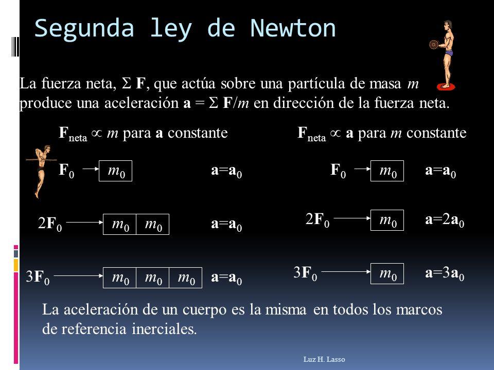 La fuerza neta, F, que actúa sobre una partícula de masa m produce una aceleración a = F/m en dirección de la fuerza neta. F neta m para a constanteF