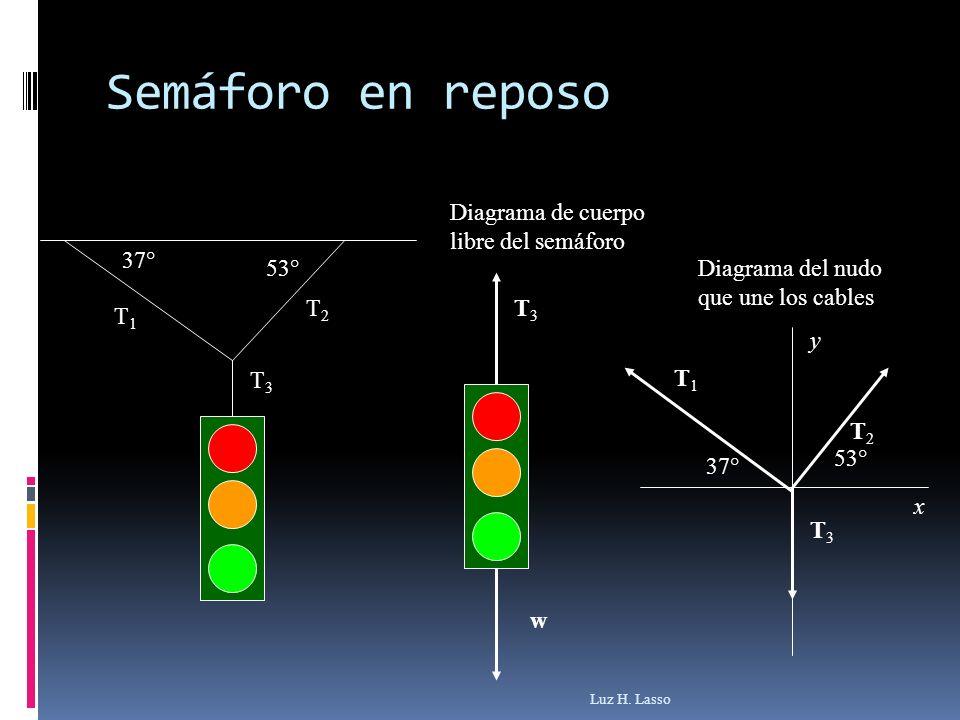 Semáforo en reposo Luz H. Lasso 53° 37° T1T1 T2T2 T3T3 w T3T3 Diagrama de cuerpo libre del semáforo Diagrama del nudo que une los cables T1T1 T2T2 T3T