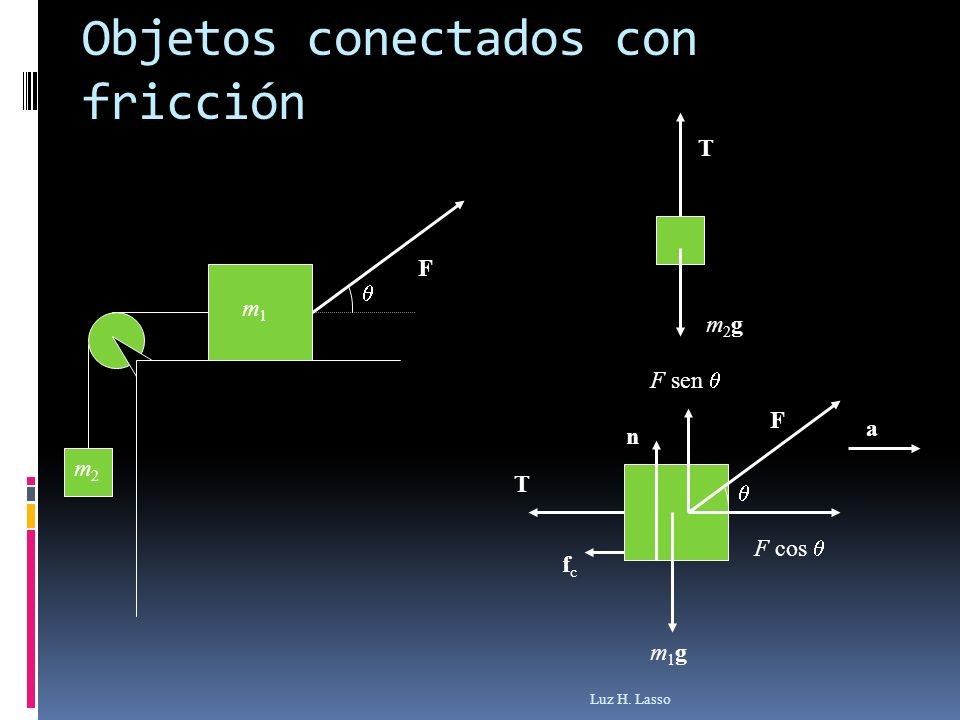 Objetos conectados con fricción Luz H. Lasso m1m1 m2m2 F F T fcfc m1gm1g n F cos F sen a m2gm2g T