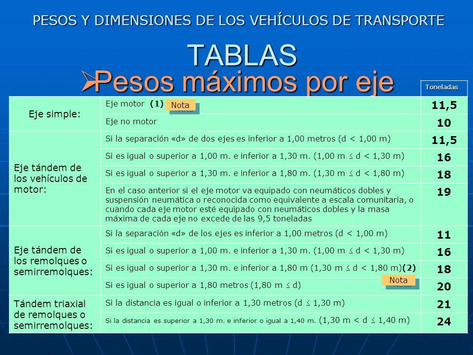 3 LEGISLACIÓN APLICABLE PESOS Y DIMENSIONES DE LOS VEHÍCULOS DE TRANSPORTE DIRECTIVA 96/53/CE DEL CONSEJO, de 25 de julio de 1996 por la que se establ