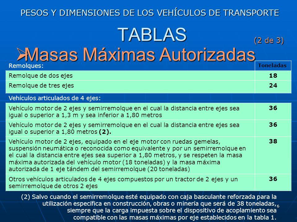 5 PESOS Y DIMENSIONES DE LOS VEHÍCULOS DE TRANSPORTE Masas Máximas Autorizadas Masas Máximas Autorizadas Vehículos de motor: Toneladas Vehículo de mot