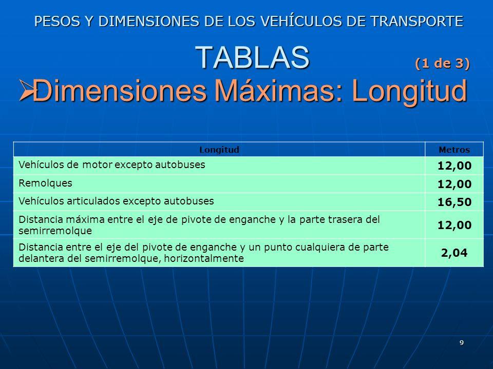 8 PESOS Y DIMENSIONES DE LOS VEHÍCULOS DE TRANSPORTE Dimensiones Máximas: Altura Dimensiones Máximas: Altura LA DIRECTIVA 96/53/CE establece en el Ane