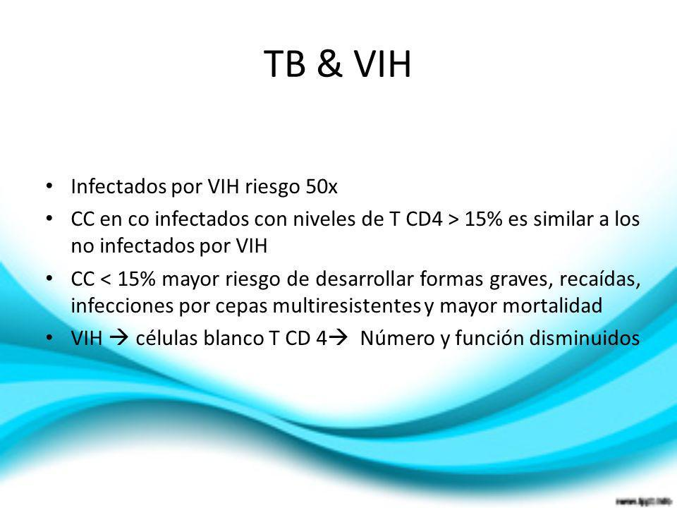Infectados por VIH riesgo 50x CC en co infectados con niveles de T CD4 > 15% es similar a los no infectados por VIH CC < 15% mayor riesgo de desarroll