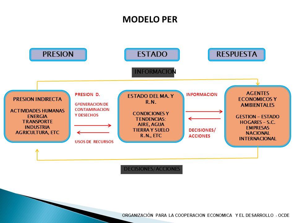 MODELO PER ESTADORESPUESTAPRESION AGENTES ECONOMICOS Y AMBIENTALES GESTION - ESTADO HOGARES – S.C. EMPRESAS NACIONAL INTERNACIONAL PRESION INDIRECTA A