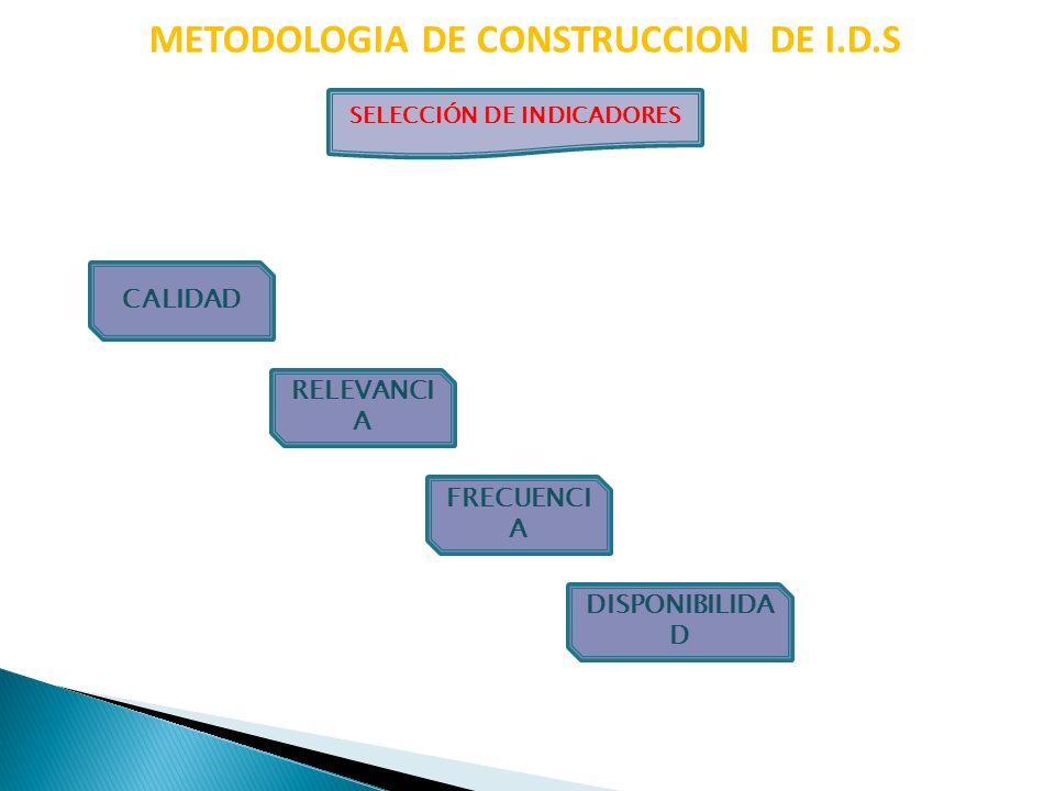 METODOLOGIA DE CONSTRUCCION DE I.D.S SELECCIÓN DE INDICADORES RELEVANCI A FRECUENCI A DISPONIBILIDA D CALIDAD
