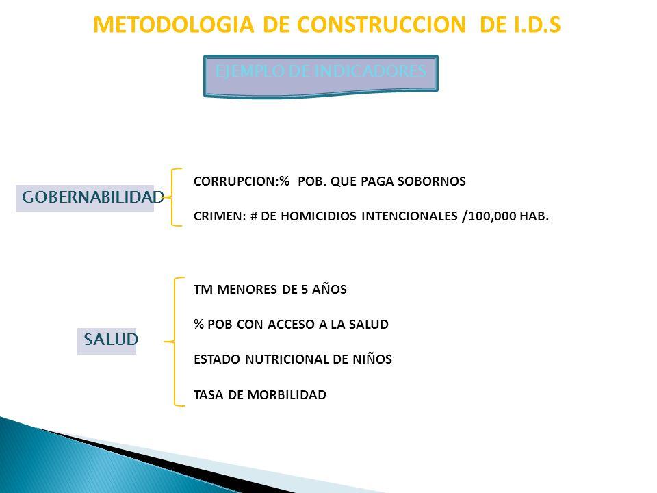 METODOLOGIA DE CONSTRUCCION DE I.D.S EJEMPLO DE INDICADORES SALUD TM MENORES DE 5 AÑOS % POB CON ACCESO A LA SALUD ESTADO NUTRICIONAL DE NIÑOS TASA DE