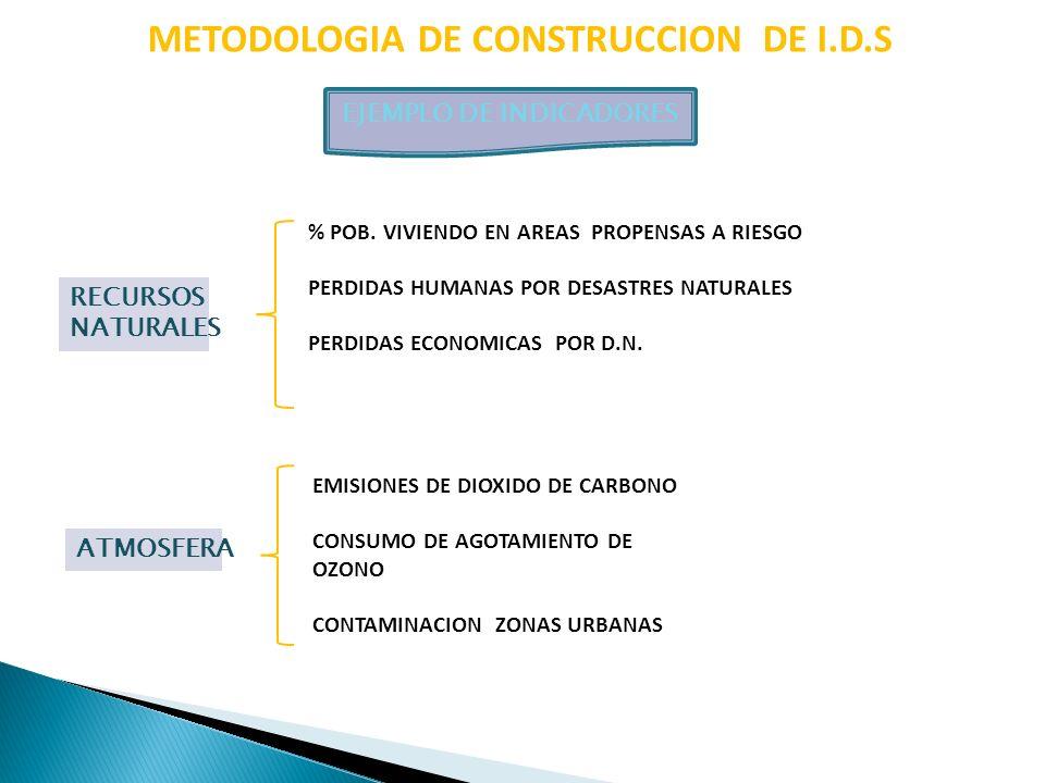 METODOLOGIA DE CONSTRUCCION DE I.D.S EJEMPLO DE INDICADORES ATMOSFERA EMISIONES DE DIOXIDO DE CARBONO CONSUMO DE AGOTAMIENTO DE OZONO CONTAMINACION ZO