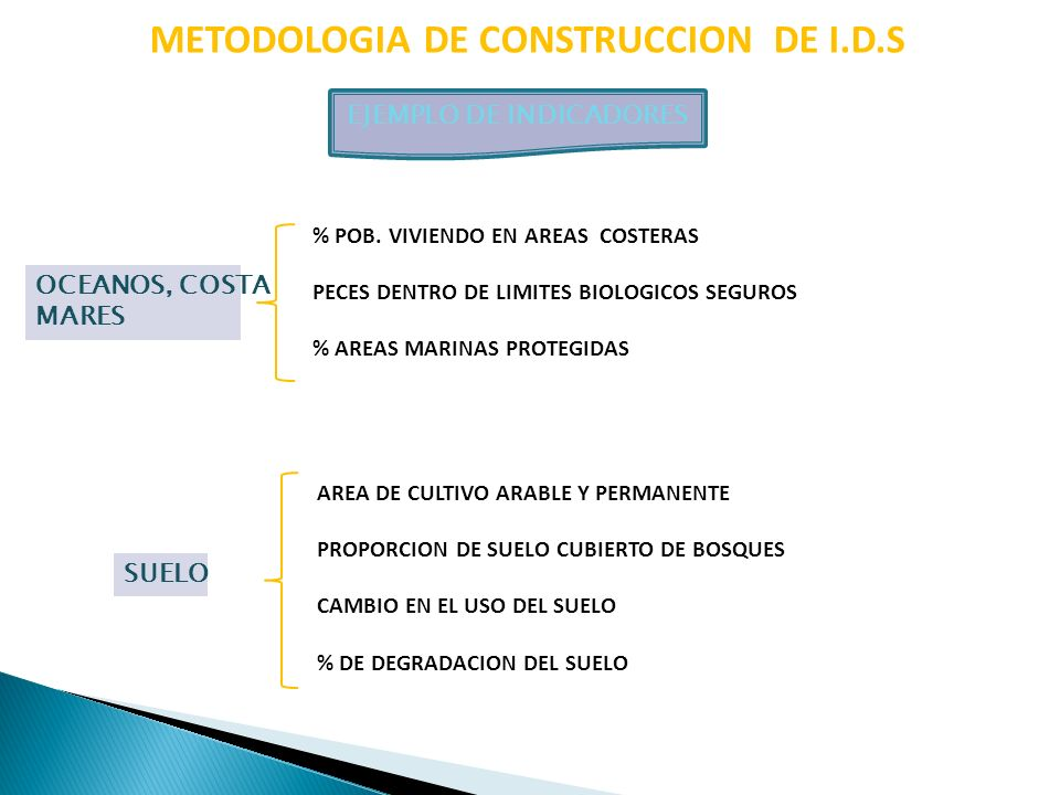 METODOLOGIA DE CONSTRUCCION DE I.D.S EJEMPLO DE INDICADORES SUELO AREA DE CULTIVO ARABLE Y PERMANENTE PROPORCION DE SUELO CUBIERTO DE BOSQUES CAMBIO E