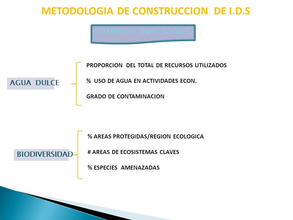 METODOLOGIA DE CONSTRUCCION DE I.D.S EJEMPLO DE INDICADORES BIODIVERSIDAD % AREAS PROTEGIDAS/REGION ECOLOGICA # AREAS DE ECOSISTEMAS CLAVES % ESPECIES