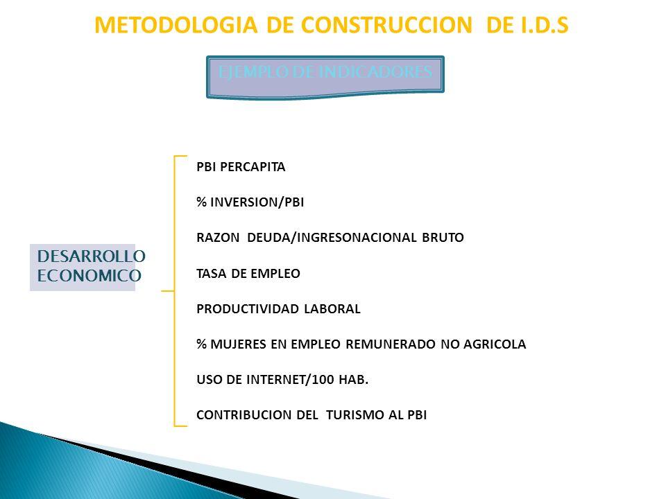 METODOLOGIA DE CONSTRUCCION DE I.D.S EJEMPLO DE INDICADORES DESARROLLO ECONOMICO PBI PERCAPITA % INVERSION/PBI RAZON DEUDA/INGRESONACIONAL BRUTO TASA