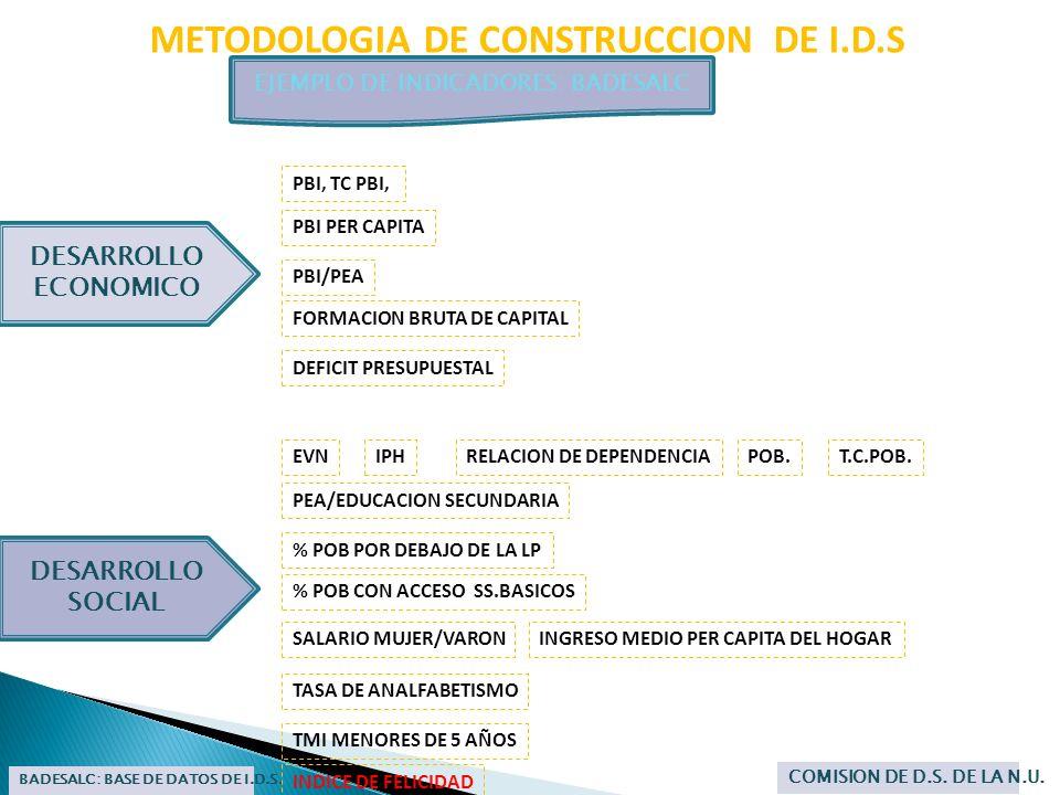 METODOLOGIA DE CONSTRUCCION DE I.D.S EJEMPLO DE INDICADORES: BADESALC BADESALC: BASE DE DATOS DE I.D.S. COMISION DE D.S. DE LA N.U. DESARROLLO SOCIAL