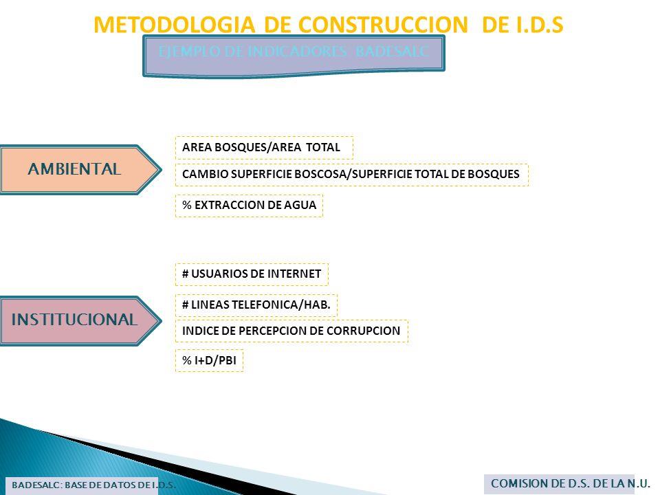 METODOLOGIA DE CONSTRUCCION DE I.D.S EJEMPLO DE INDICADORES: BADESALC BADESALC: BASE DE DATOS DE I.D.S. COMISION DE D.S. DE LA N.U. INSTITUCIONAL # US