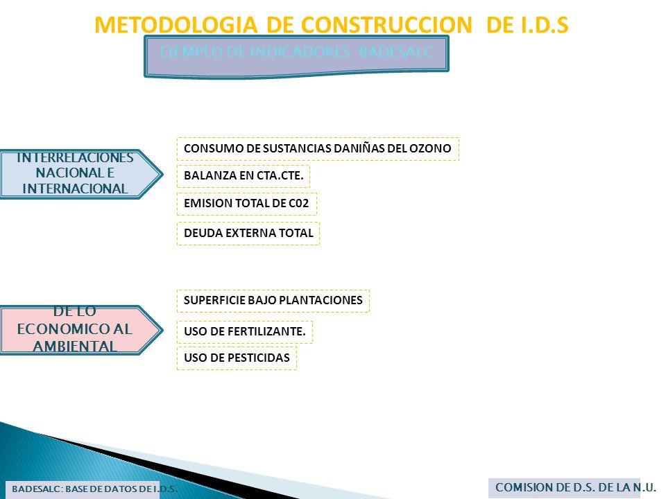 METODOLOGIA DE CONSTRUCCION DE I.D.S EJEMPLO DE INDICADORES: BADESALC BADESALC: BASE DE DATOS DE I.D.S. COMISION DE D.S. DE LA N.U. DE LO ECONOMICO AL