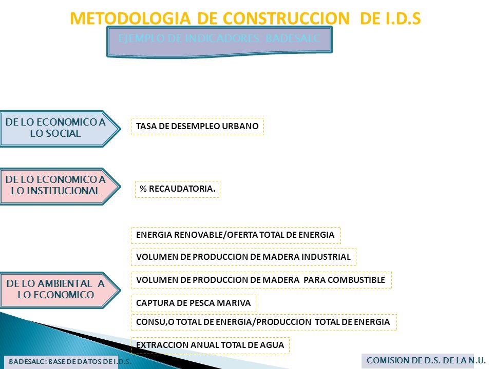 METODOLOGIA DE CONSTRUCCION DE I.D.S EJEMPLO DE INDICADORES: BADESALC BADESALC: BASE DE DATOS DE I.D.S. COMISION DE D.S. DE LA N.U. DE LO AMBIENTAL A