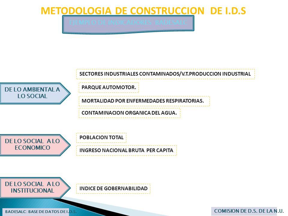 METODOLOGIA DE CONSTRUCCION DE I.D.S EJEMPLO DE INDICADORES: BADESALC BADESALC: BASE DE DATOS DE I.D.S. COMISION DE D.S. DE LA N.U. DE LO SOCIAL A LO