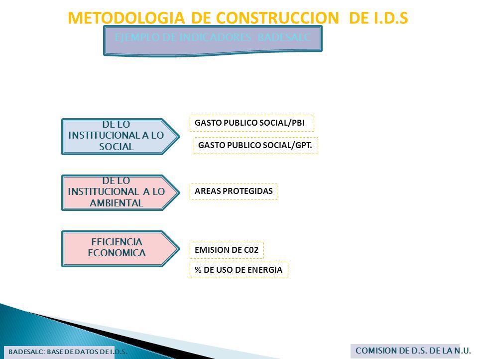METODOLOGIA DE CONSTRUCCION DE I.D.S EJEMPLO DE INDICADORES: BADESALC BADESALC: BASE DE DATOS DE I.D.S. COMISION DE D.S. DE LA N.U. EFICIENCIA ECONOMI