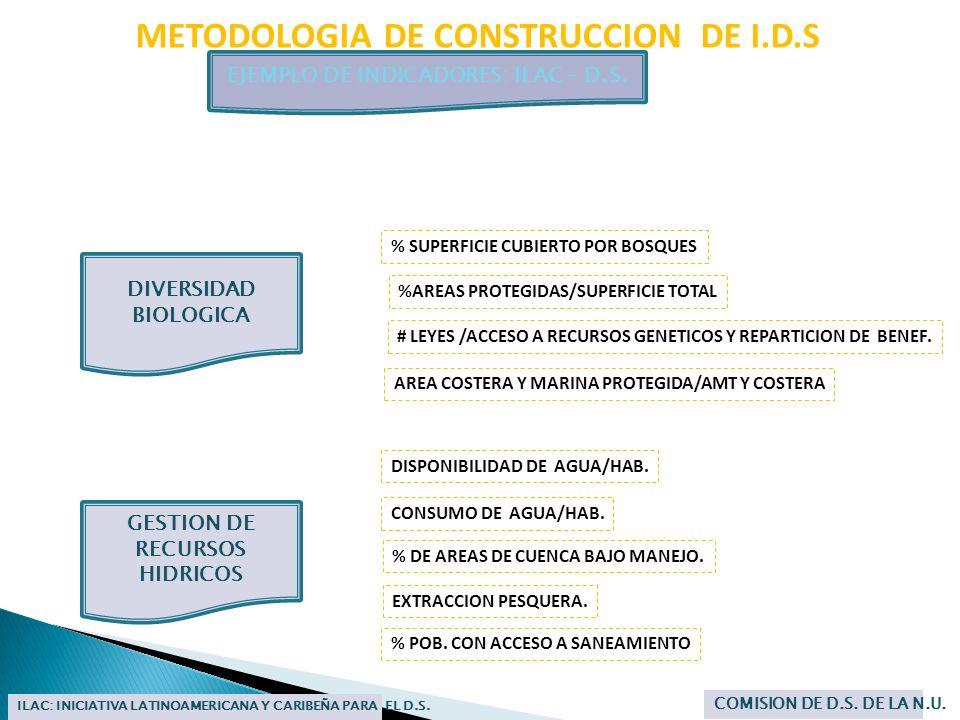 METODOLOGIA DE CONSTRUCCION DE I.D.S EJEMPLO DE INDICADORES: ILAC – D.S. ILAC: INICIATIVA LATINOAMERICANA Y CARIBEÑA PARA EL D.S. COMISION DE D.S. DE