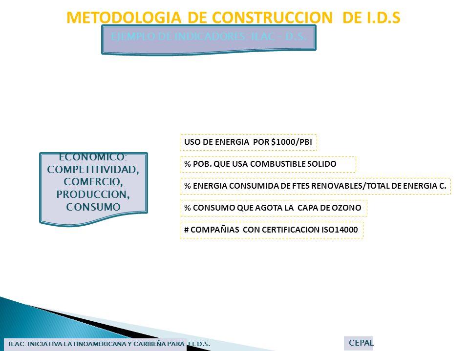 METODOLOGIA DE CONSTRUCCION DE I.D.S EJEMPLO DE INDICADORES: ILAC – D.S. ILAC: INICIATIVA LATINOAMERICANA Y CARIBEÑA PARA EL D.S. CEPAL USO DE ENERGIA