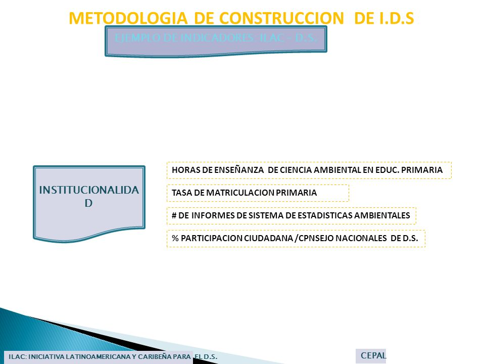 METODOLOGIA DE CONSTRUCCION DE I.D.S EJEMPLO DE INDICADORES: ILAC – D.S. ILAC: INICIATIVA LATINOAMERICANA Y CARIBEÑA PARA EL D.S. CEPAL HORAS DE ENSEÑ