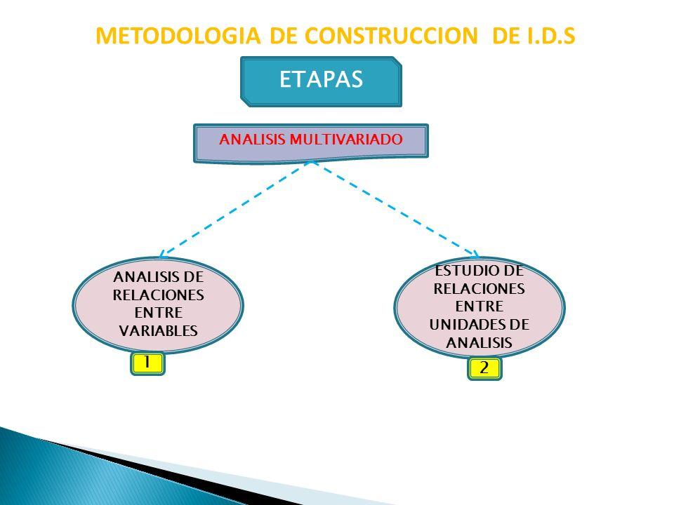ANALISIS MULTIVARIADO METODOLOGIA DE CONSTRUCCION DE I.D.S ETAPAS ESTUDIO DE RELACIONES ENTRE UNIDADES DE ANALISIS ANALISIS DE RELACIONES ENTRE VARIAB