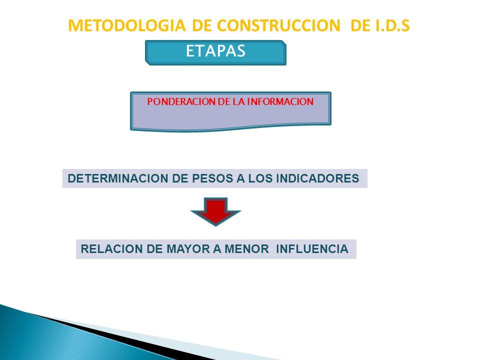METODOLOGIA DE CONSTRUCCION DE I.D.S ETAPAS RELACION DE MAYOR A MENOR INFLUENCIA DETERMINACION DE PESOS A LOS INDICADORES PONDERACION DE LA INFORMACIO