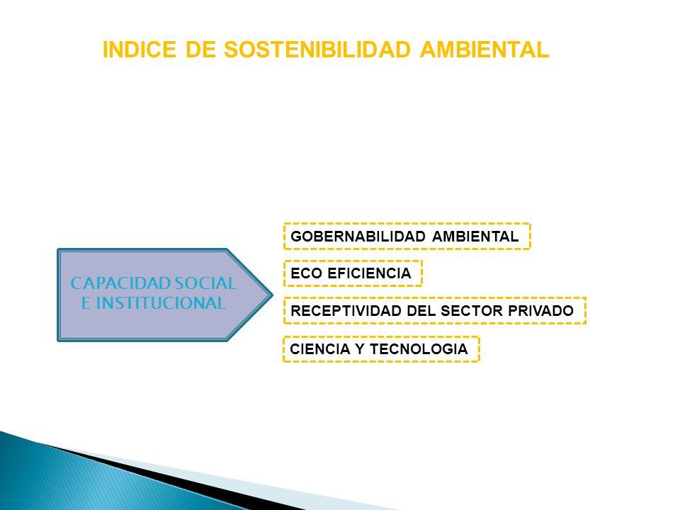 INDICE DE SOSTENIBILIDAD AMBIENTAL CAPACIDAD SOCIAL E INSTITUCIONAL ECO EFICIENCIA GOBERNABILIDAD AMBIENTAL CIENCIA Y TECNOLOGIA RECEPTIVIDAD DEL SECT