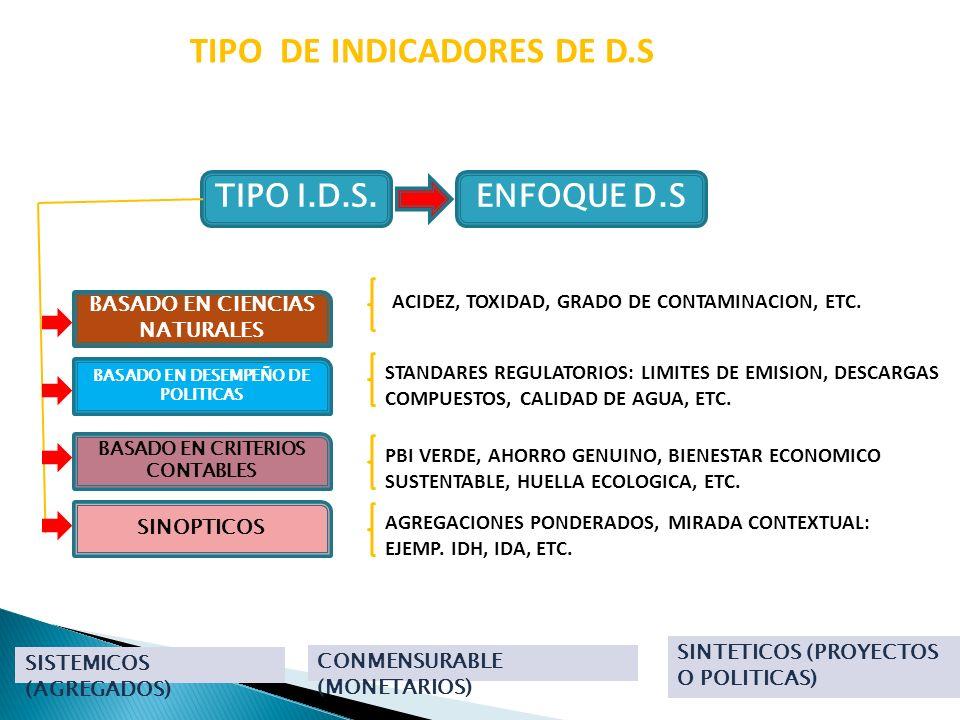 TIPO DE INDICADORES DE D.S TIPO I.D.S. CONMENSURABLE (MONETARIOS) ENFOQUE D.S SISTEMICOS (AGREGADOS) SINTETICOS (PROYECTOS O POLITICAS) BASADO EN DESE