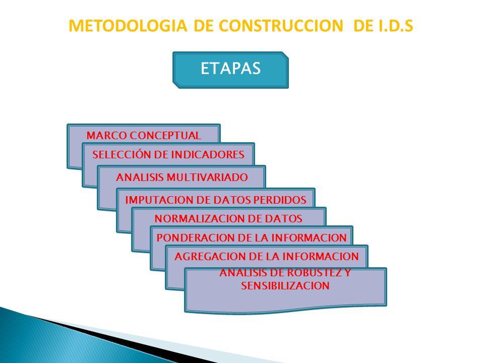 METODOLOGIA DE CONSTRUCCION DE I.D.S EJEMPLO DE INDICADORES SALUD TM MENORES DE 5 AÑOS % POB CON ACCESO A LA SALUD ESTADO NUTRICIONAL DE NIÑOS TASA DE MORBILIDAD GOBERNABILIDAD CORRUPCION:% POB.