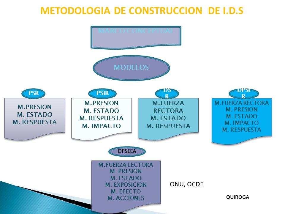 METODOLOGIA DE CONSTRUCCION DE I.D.S EJEMPLO DE INDICADORES ATMOSFERA EMISIONES DE DIOXIDO DE CARBONO CONSUMO DE AGOTAMIENTO DE OZONO CONTAMINACION ZONAS URBANAS RECURSOS NATURALES % POB.